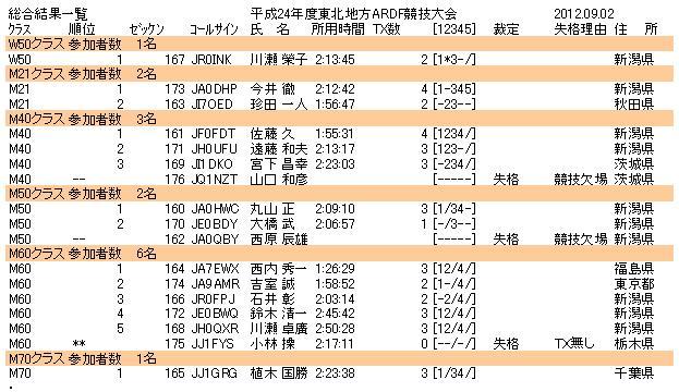 H24_ARDF_総合成績.JPG